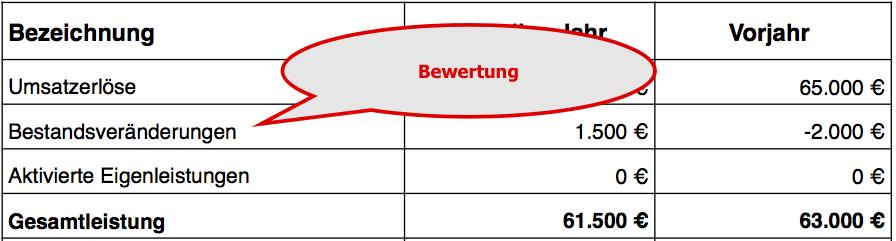 BWA-Struktur Bewertungen verstehen