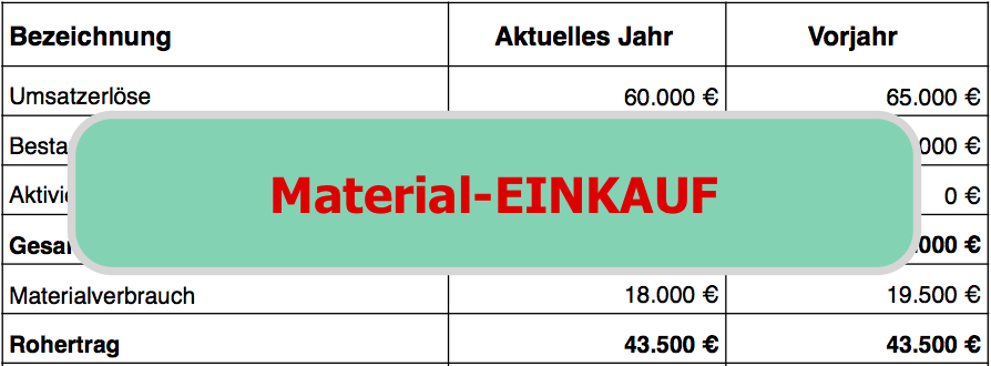 BWA-Struktur Materialeinkauf in der BWA