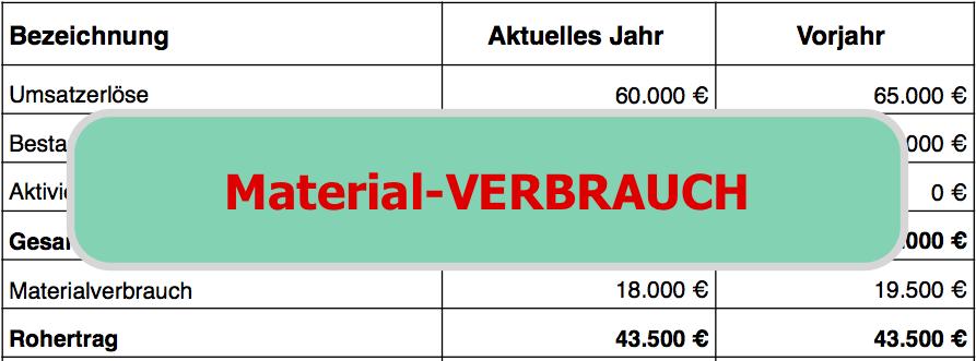 BWA-Struktur Materialverbrauch in der BWA